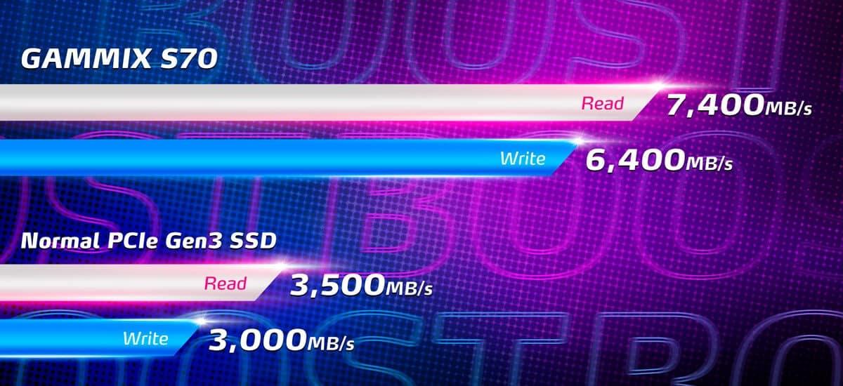 AZ XPG BEMUTATTA A GAMMIX S70 PCIE GEN4 M.2 2280 SSD MEGHAJTÓT